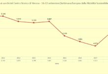 Photo of Conta Ciclisti 2020: i dati migliori degli ultimi 6 anni